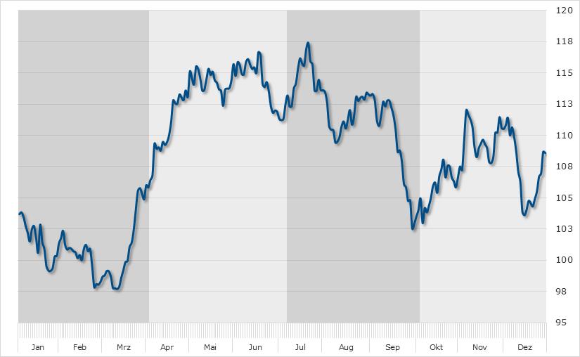 Seasonal Chart Infineon