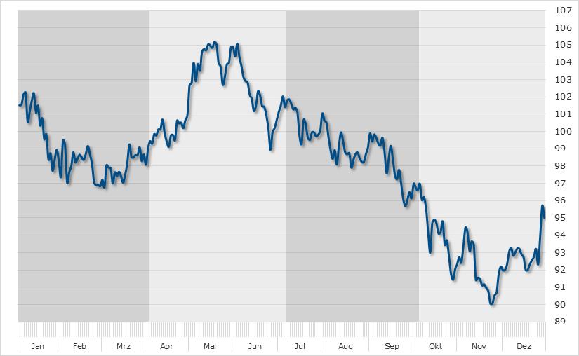Heidelberger Druck Seasonal Chart