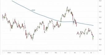 Daimler – Chancen auf Stabilisierung?