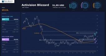 Activision Blizzard – Achtung, aufpassen!