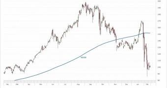 Wirecard – Das sagt der Chart!